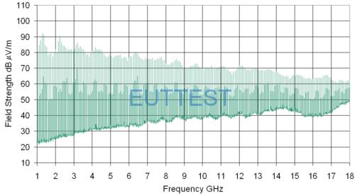 CGE01C 内置天线辐射电场场强-3米距离,80MHz间隔