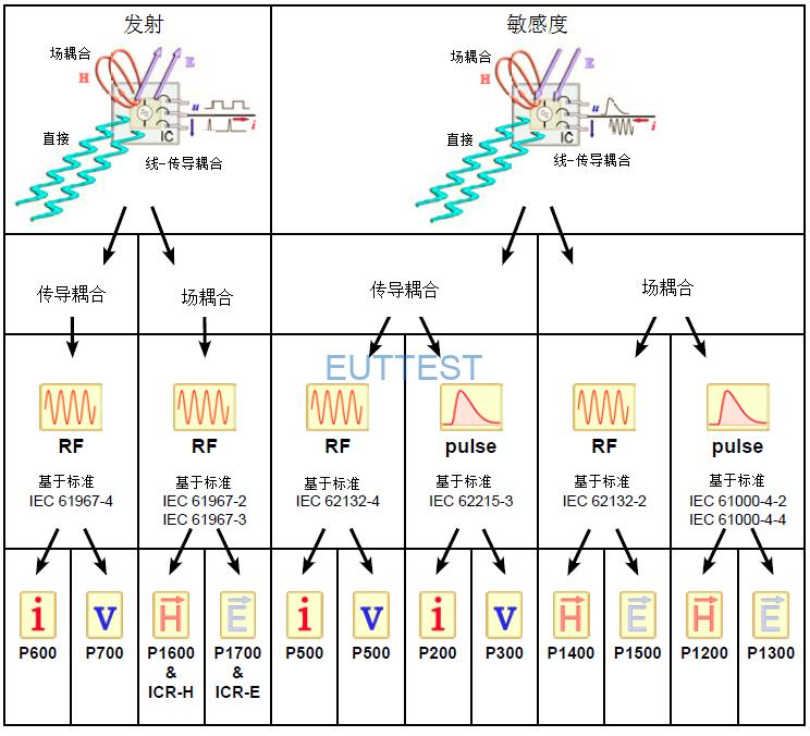 IC-EMC测试设备产品线: