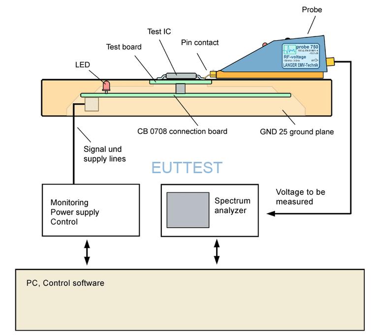 P603-1测试系统接触IC引脚测试图