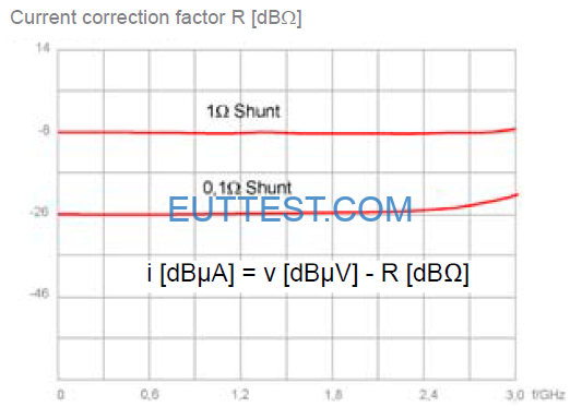 P603-1电流修正系数