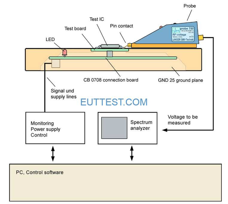 P750测试系统接触IC引脚测试图