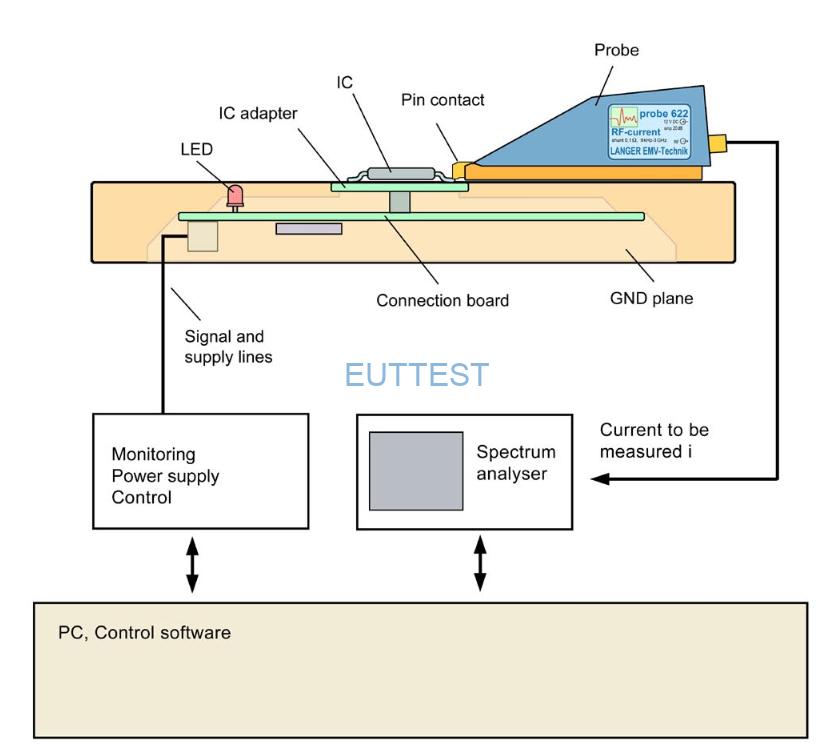 P622测试系统接触IC引脚测试图
