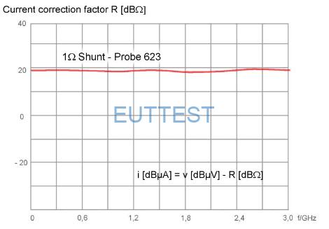 P623电流修正系数