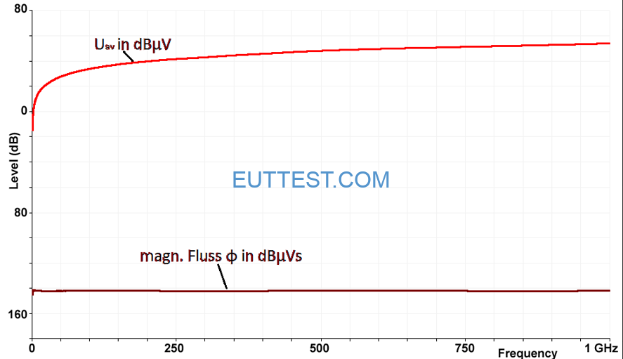 P1601的频率特性曲线