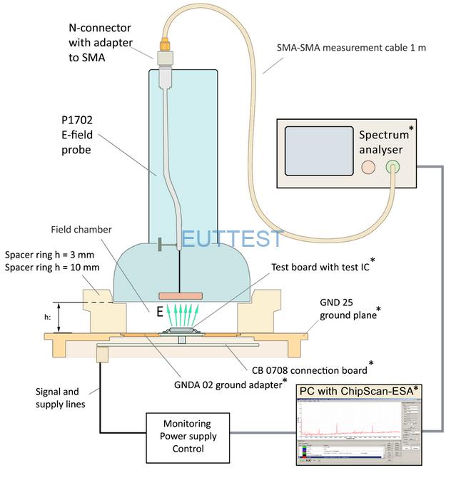 P1601测试系统