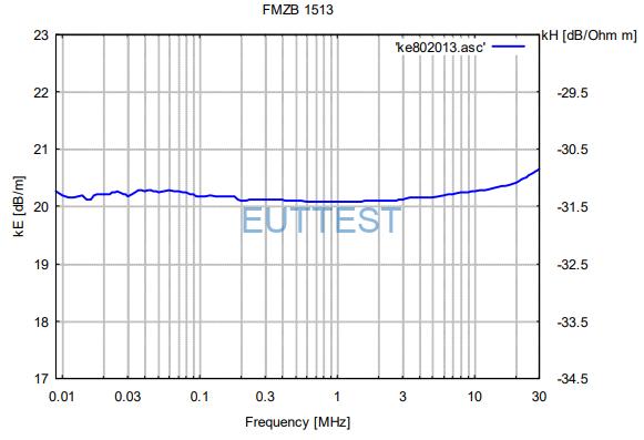 FMZB 1513 的频率响应