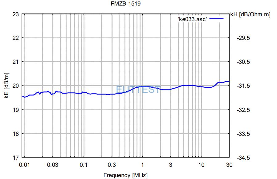 FMZB 1519B的频率响应