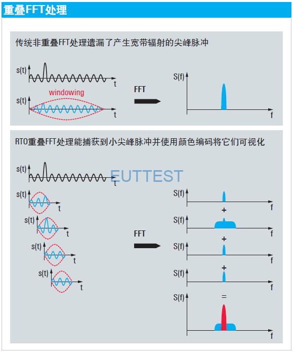 采用频谱分量颜色编码显示的重叠FFT处理