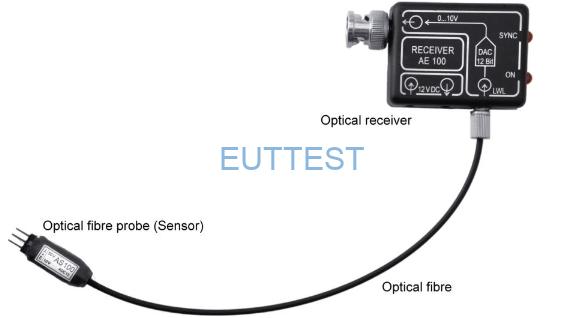 A200-1光信号传输到接收器转回示波器可读的模拟信号