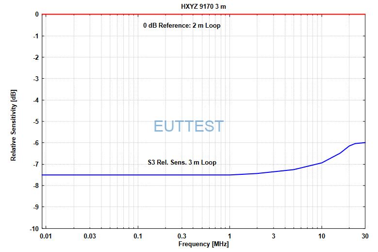 HXYZ 9170 3m 相对灵敏度