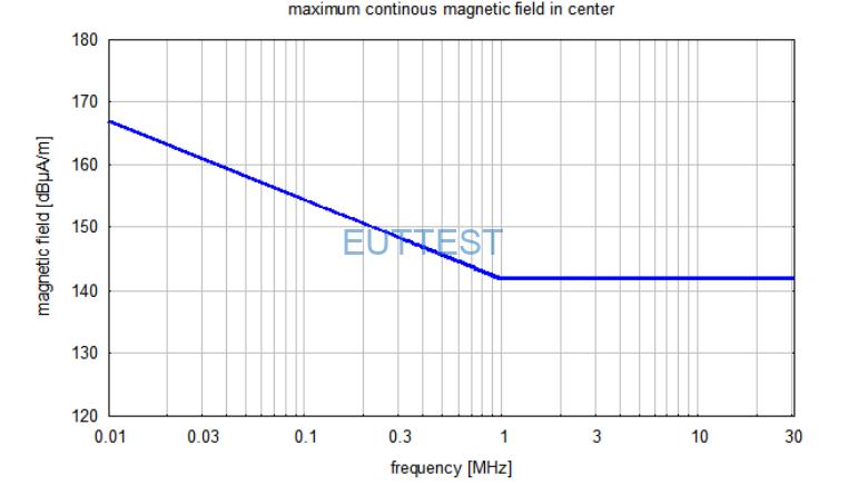 HFRA SF02G 环中心的最大场强