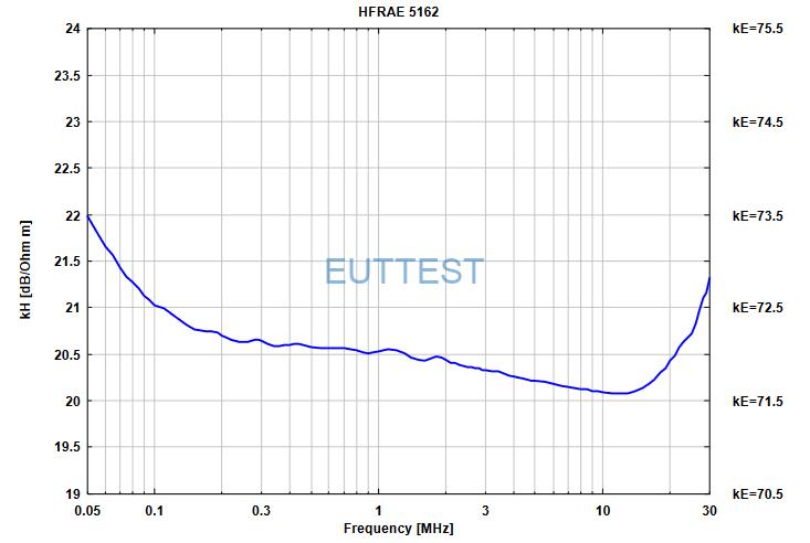 HFRAE 5162磁场系数