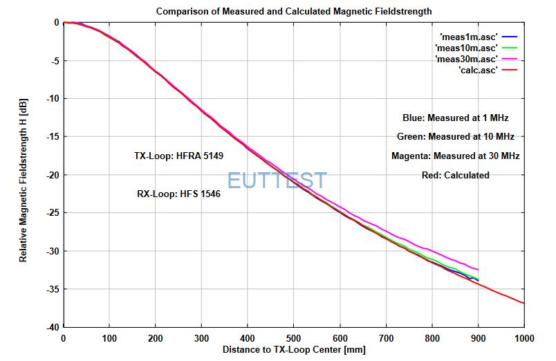 HFRA 5149配合HFS 1546不同距离产生的磁场强度