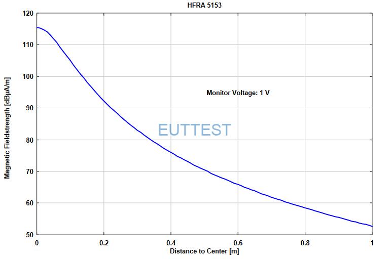 HFRA 5153输入监视电压为1V时产生的磁场场强和距离的关系<1m