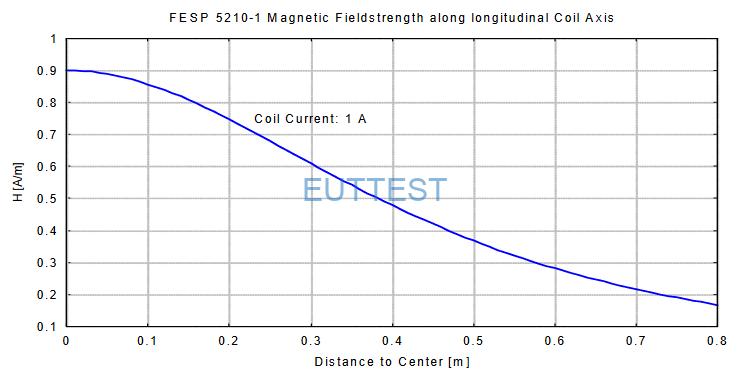 FESP 5210-1通过1A电流产生的场强