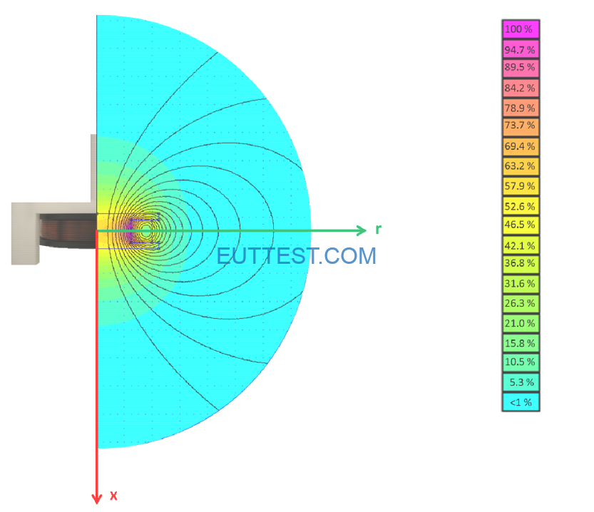 FESP5133-1330在r和x轴的磁场强度分布图
