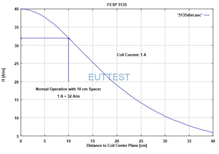 FESP5135恒定电流下的磁场强度与距离关系