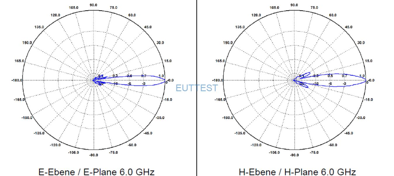 BBHA 9120 J喇叭天线在6GHz时的E和H场的方向图