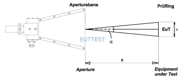 EMI天线测试RE辐射发射的距离位置图