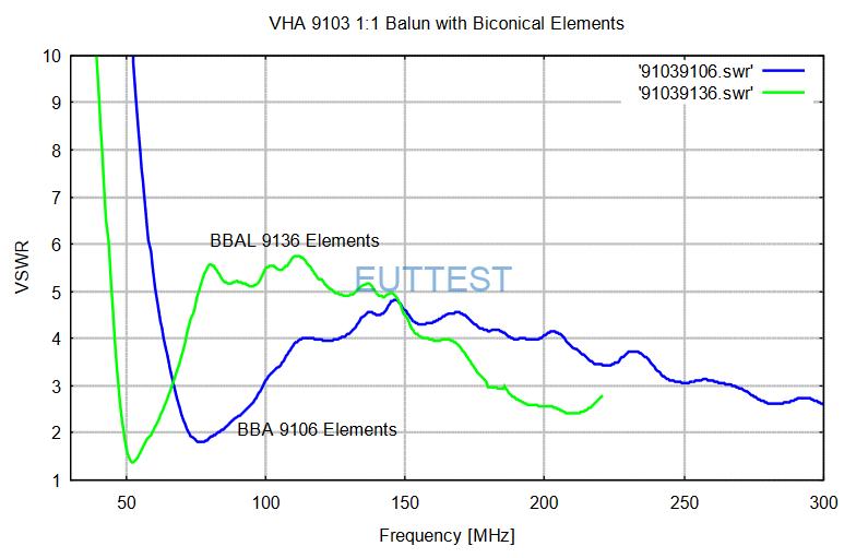 BBA 9106 + VHA 9103 B驻波比VSWR