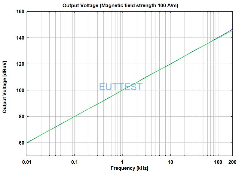 FESP 5133-9在固定场强的开路输出电压和50Ω负载关系图