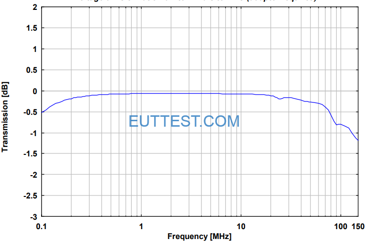 NNBM 8124-200传输分压比