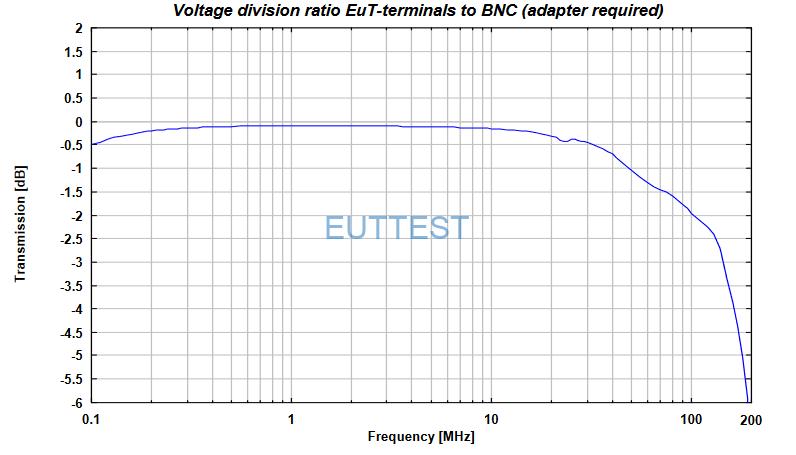 NNBM 8124-800传输分压比