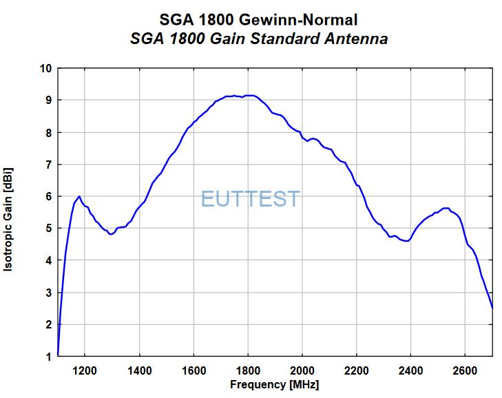 SGA 1800各向同性增益