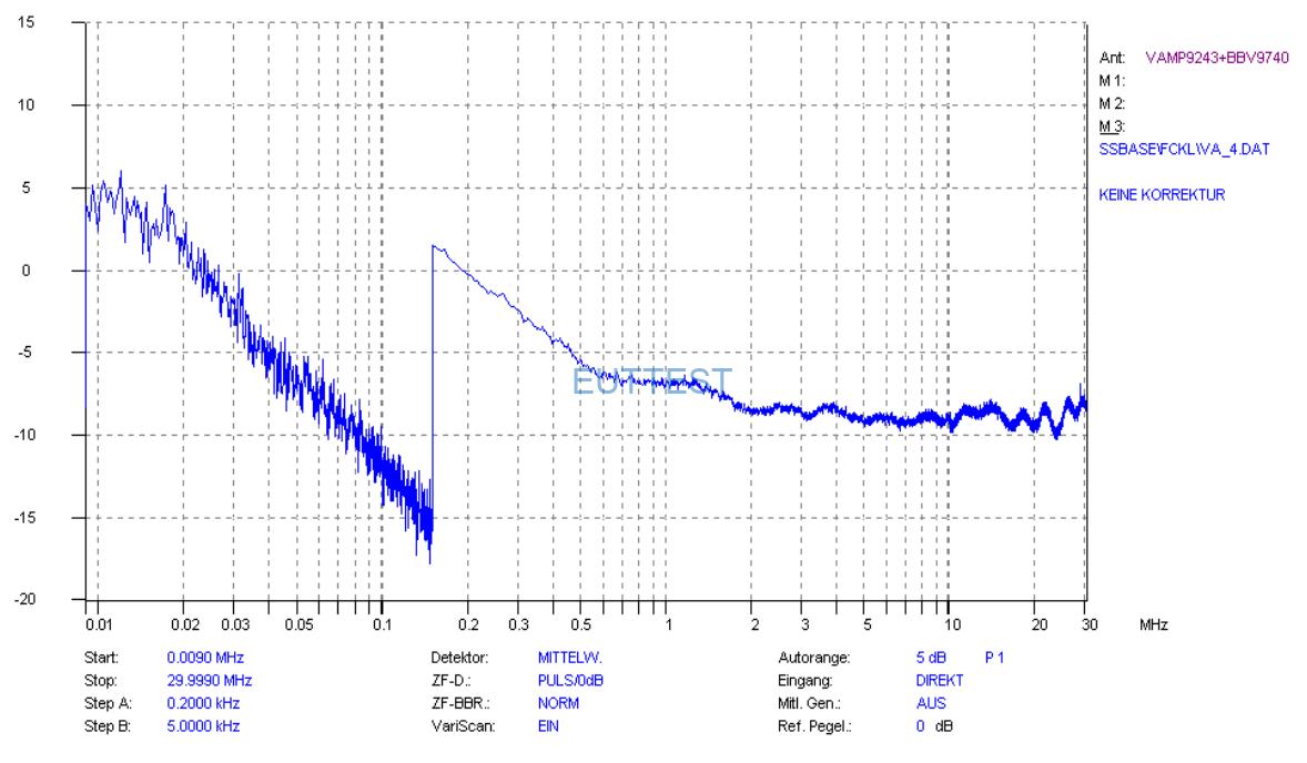 VAMP9243噪声电平-使用AV平均值检波器