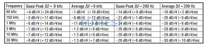 EFS 9129噪声电平