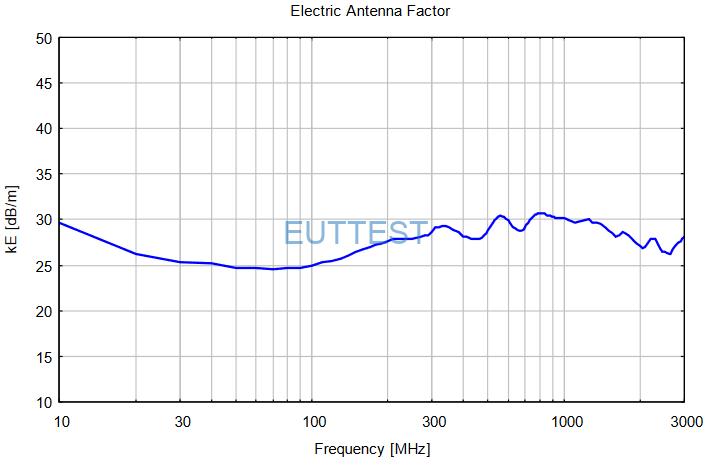 FSE3D电场天线系数