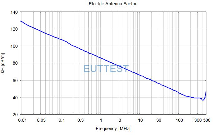 FSHPE电场天线系数