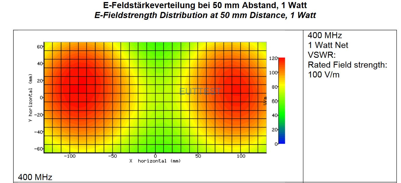 420 NJ +SBA 9113在1W输入功率下50mm间距的场强分布图(400MHz)