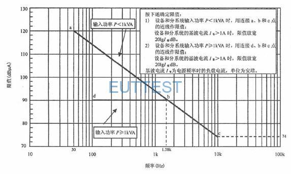 图9适用于水面舰船和潜艇的CE101 限值(50Hz)