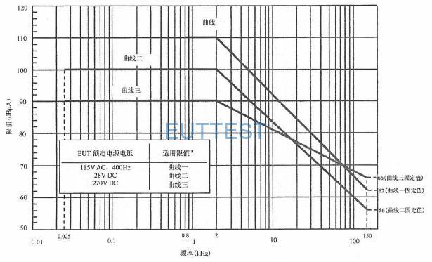 图B. 1 适用于5μH LlSN的CE101 限值