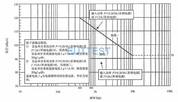 图10 适用于水面舰船和潜艇的CE101 限值(400Hz)