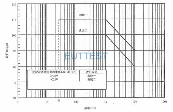 图11适用于海军ASW 飞机、陆军飞机(包括机场维护工作区)和空间系统的CE101 限值