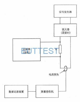 图12 CE101 测试系统校验配置