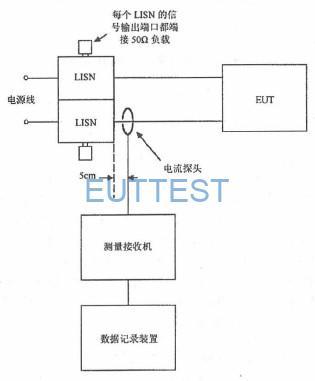 图13 CE101 测试配置