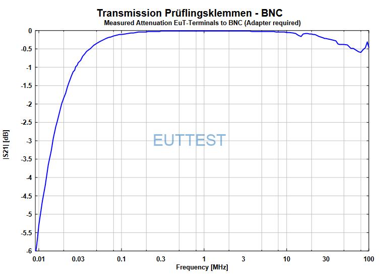 NNBL 8225的EUT端口到BNC端口衰减