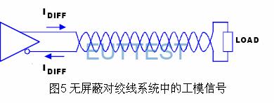 在无屏蔽对绞线中,不含噪音的差模信号不产生射频干扰。