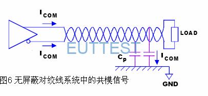 在无屏蔽对绞线中,共模信号产生射频干扰。