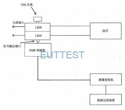 图16 CE102 测试配置