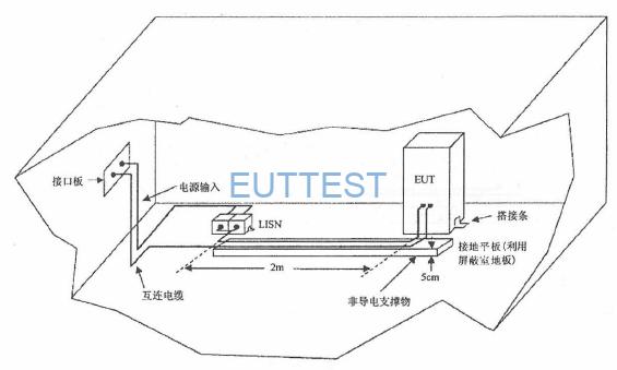 图4 屏蔽室内落地式EUT的测试配置