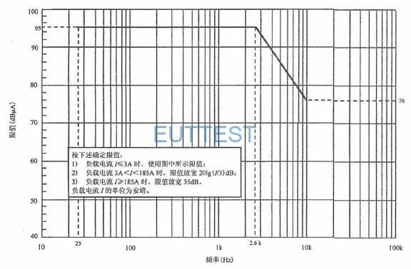 图8 适用于潜艇的CE101 限值(DC)