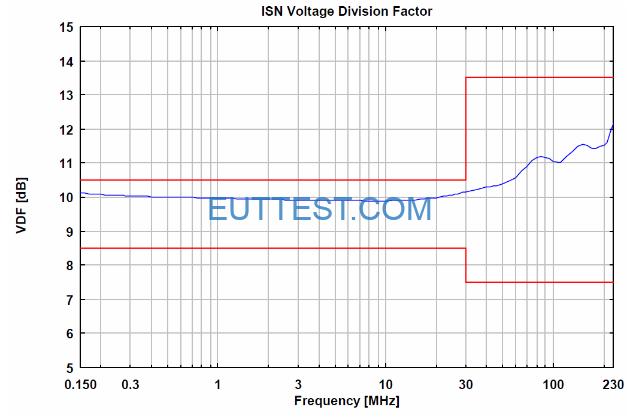 ISN S1 电压分压系数