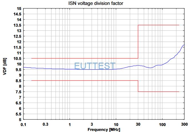 ISN S8 电压分压系数