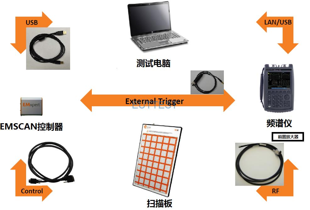 EMScanner-EMS 8000电磁干扰扫描测试系统连接图