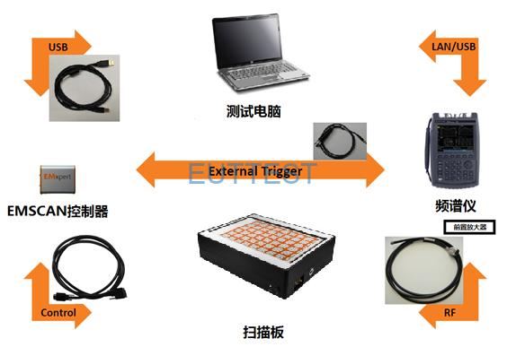 EMScanner公司的EMS 8000R+电磁干扰扫描测试系统连接图