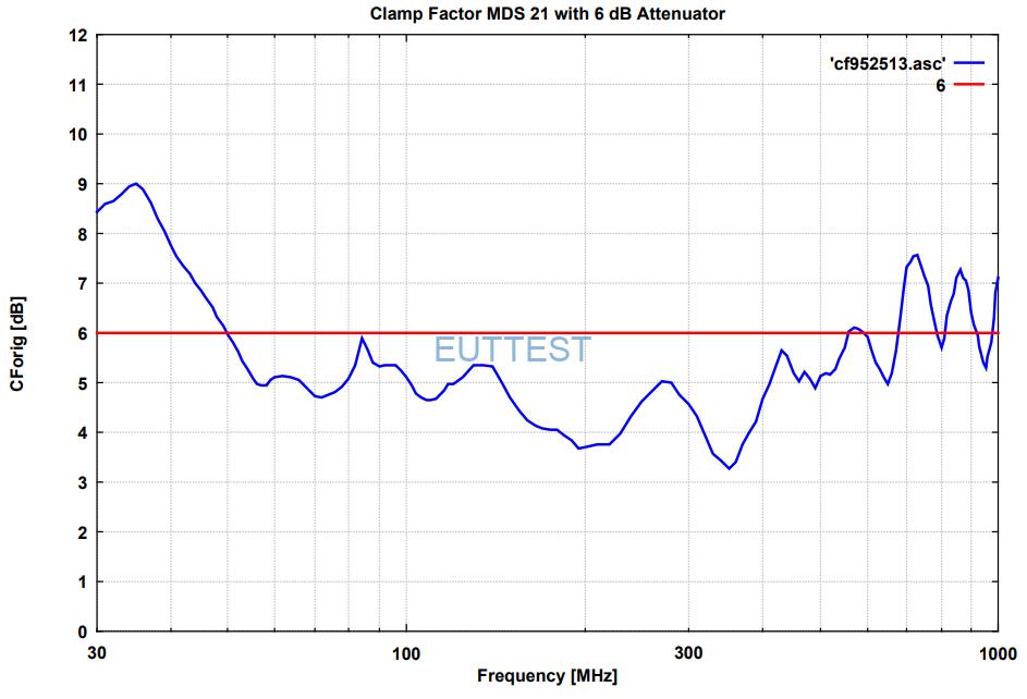 MDS 21B +6dB衰减器修正系数